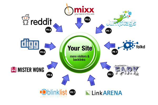 Get 100+ Social Bookmark backlinks to your Site or Videos