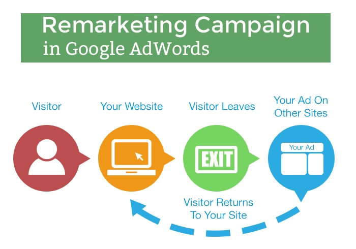 Setup Google Adwords Remarketing Campaign