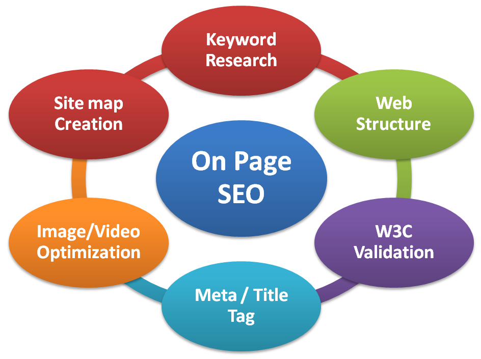 Google Certified SEO Specialist,  Will Audit your Website.