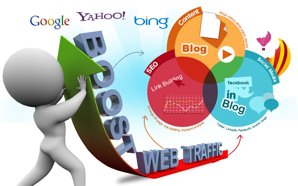 Generate unlimited traffic, real visitors to your website