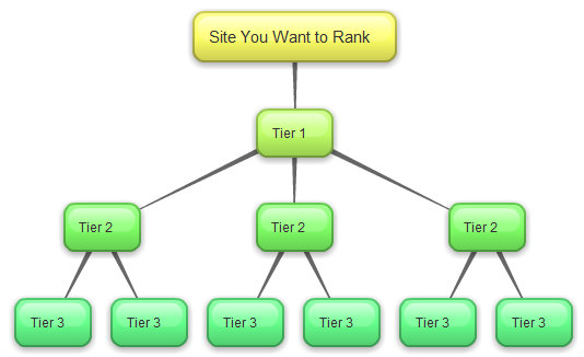 Tier-2 and Tier-3 Links Solution 10000 Verified Links from 3k Unique Domains