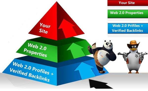 Super-Fast Indexing & Ranking with 100 permanent Web2.0 Blog Posts & 4000 LinkJuice