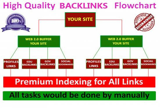 build manually exclusive SEO backlinks