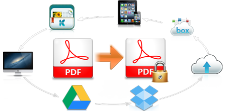 PDF submission to 20 document sharing sites
