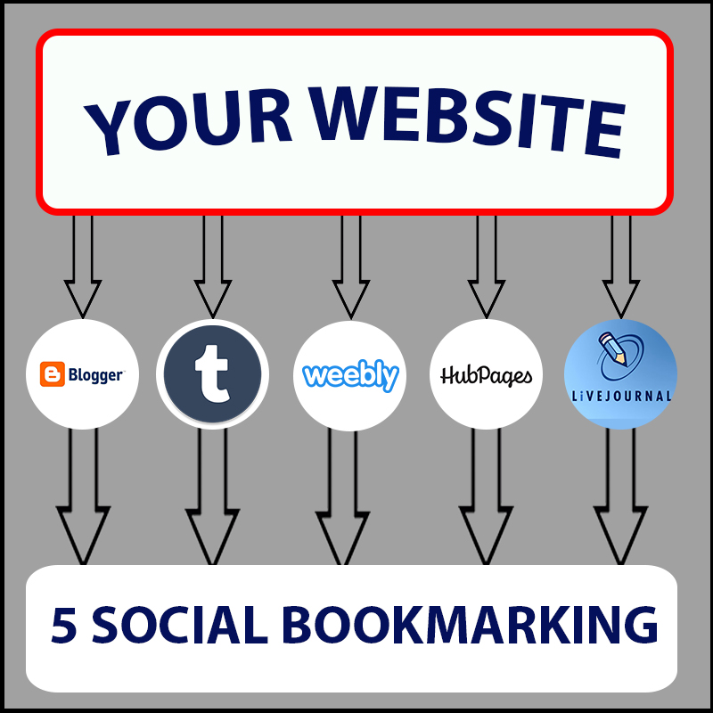 Boost Your Ranking By Using My Web 2.0 Method