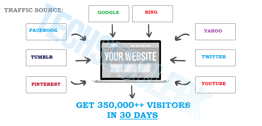 DRIVE 500,000+ TARGETED Human Traffic to your Website or Blog