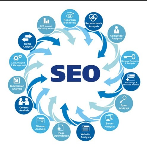 Best Keyword in your web site