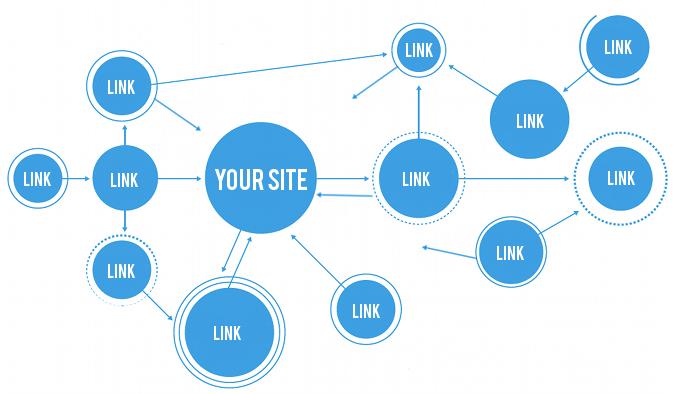 Top GPR Raking Websites Link Building
