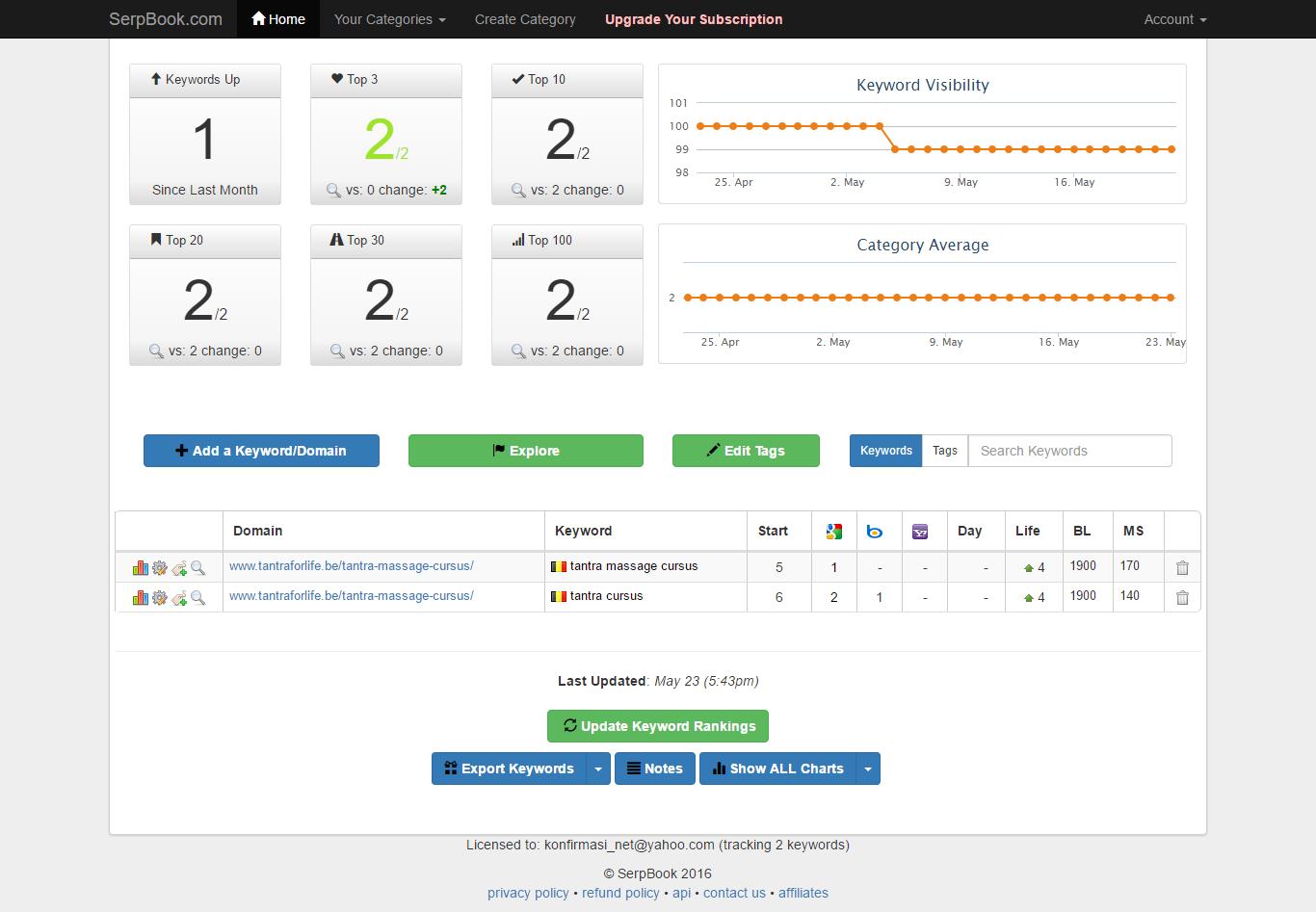 Skyrocket Your 2 Keywords With 100 DA/PA 10+ PBN Sites