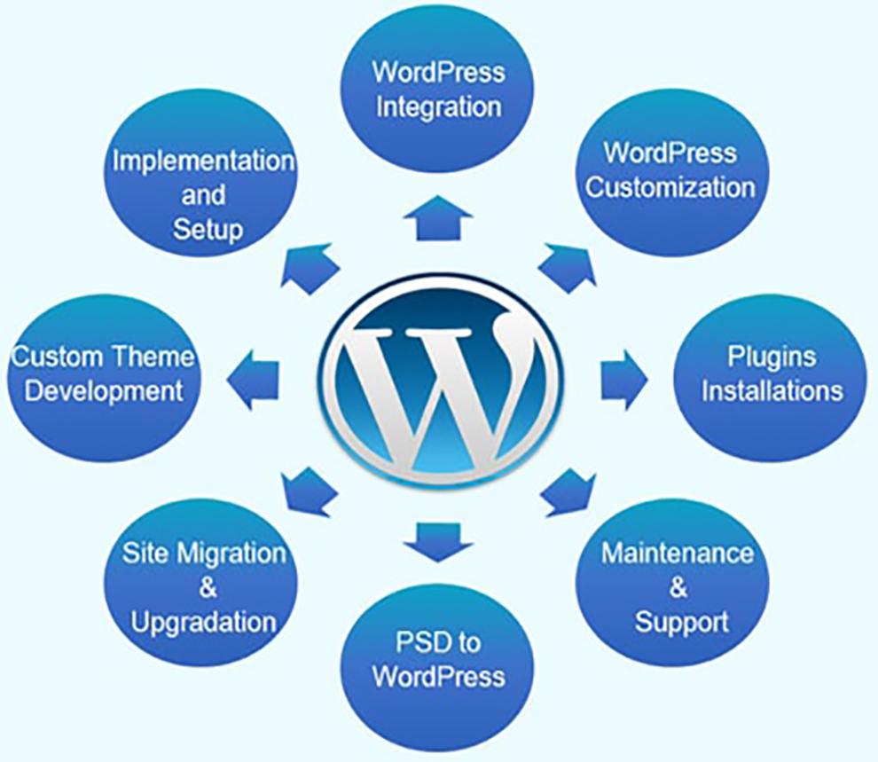 Create WordPress Theme,  Blog,  Web Design
