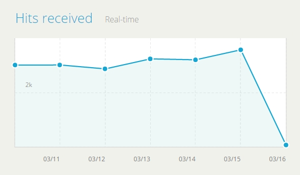 6 VPS for Hitleap and Otohits (Month)