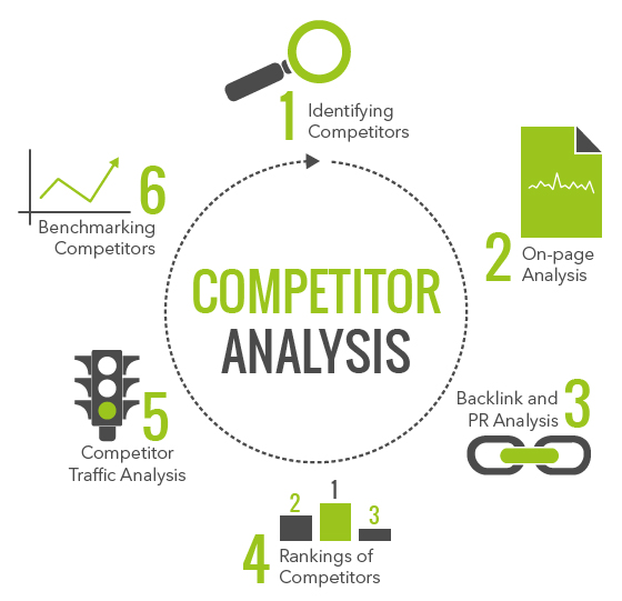 Competitor Analysis with Targeted Keyword for Your Website