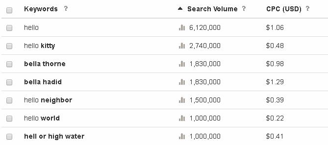 CHECK Keywords Search Volume, 100 key