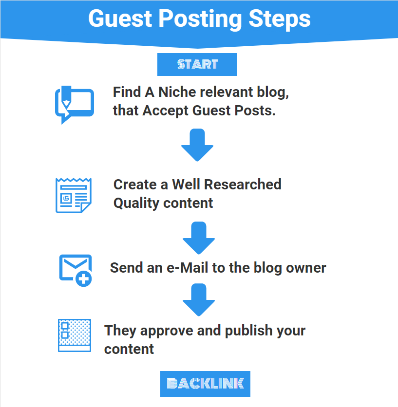 Provide you 10 High Authority Niche Sites List Who Accept Guest Posts
