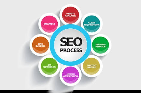 Promote your website with 30 high quality SEO baclink