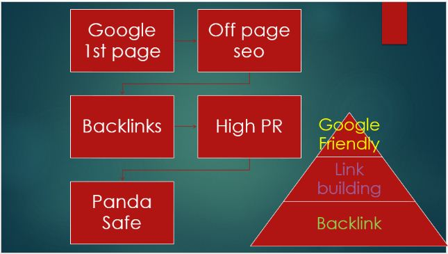 Rank on Google 1st page by exclusive 79 Backlings from PR9-PR2 + 250Social Bookmark