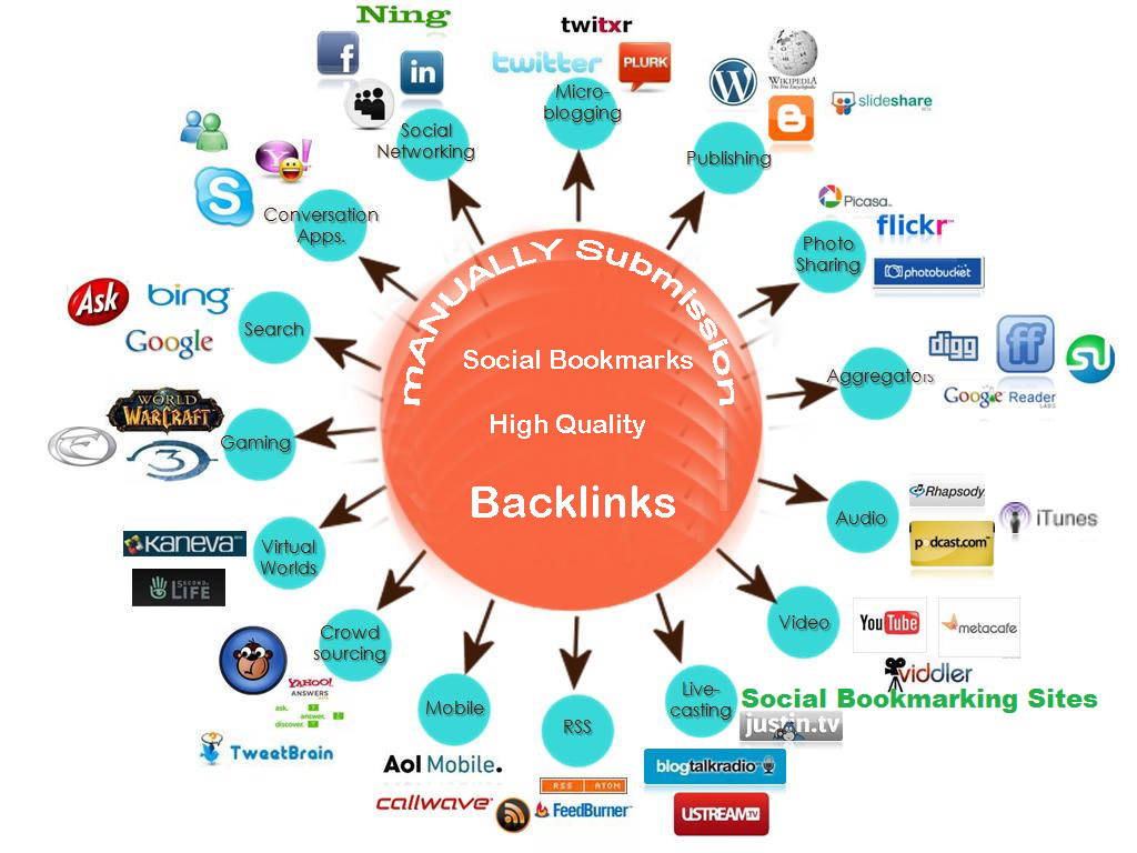 I Will Create Manually 50 High PR Social Bookmarking, Backlinks To Website Improving
