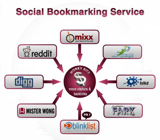 MANUAL CREATE 55 SOCIAL BOOKMARKING HIGH PR SITE