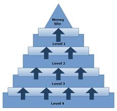 create-a-3-Tier-Panda-and-Penguin-Safe-LINK-PYRAMID-with-15-web-2-0-properties