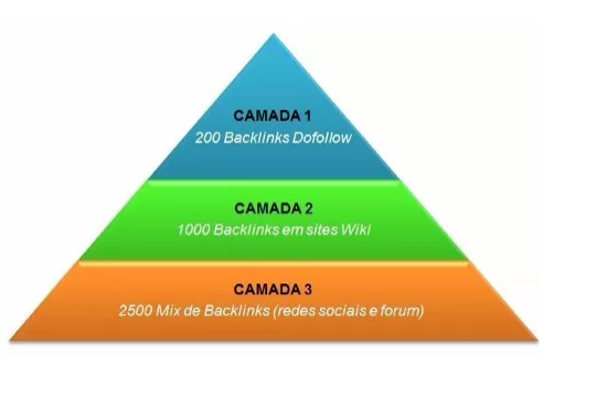 30 Backlinks Pr7 + 20 thousand Linkbuilding Seo 2017