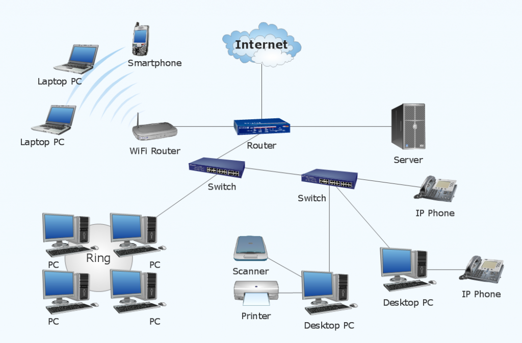 Built your network for home and small offices.