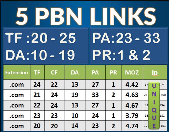 50 Permanent PBN Contextual Backlinks Trust Flow 20