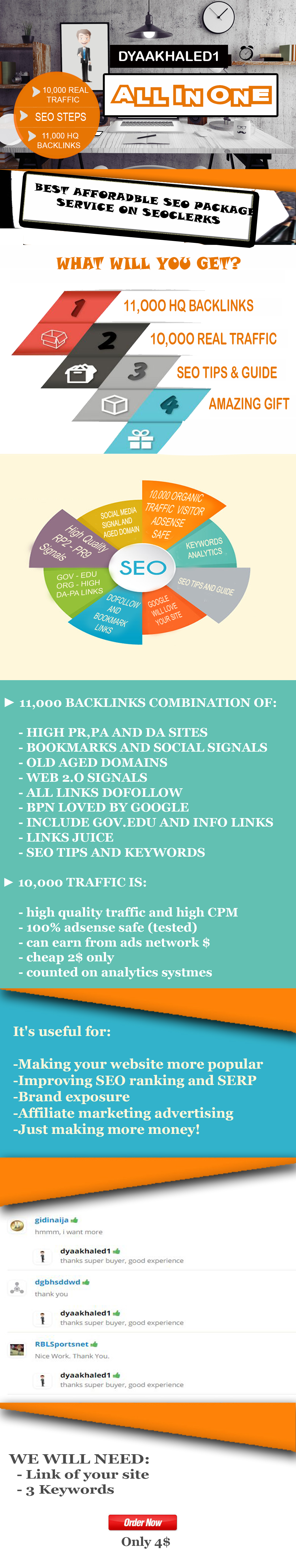 Cheap SEO Package +11000 high DA & HQ backlinks + 10000 real traffic in just 4 days