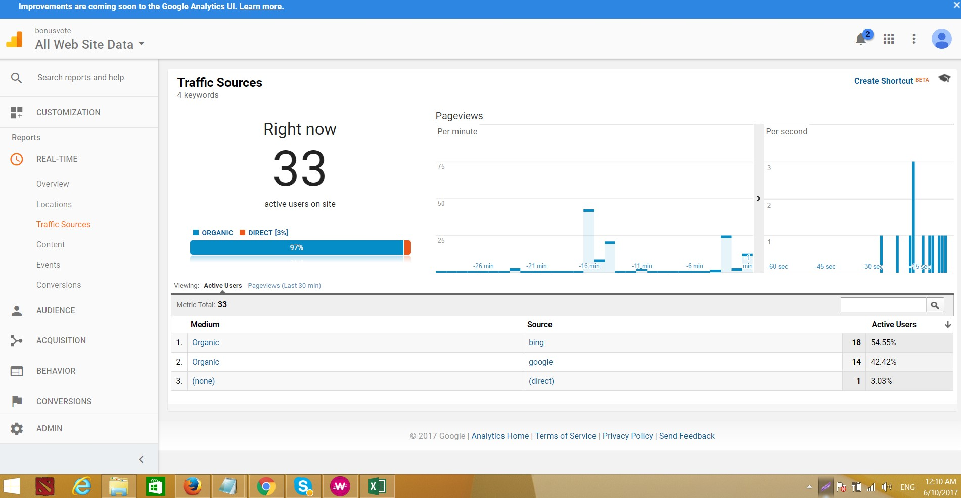 Bounce Rate 0-40,  Organic Traffic With Real Page Views