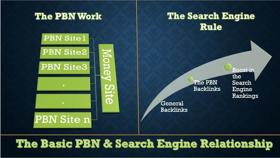 20+ POWERFUL WEB 2  PBNS BLOG POST OF EXTREMELY HIGH FIRST-CLASS AND TOP METRICS