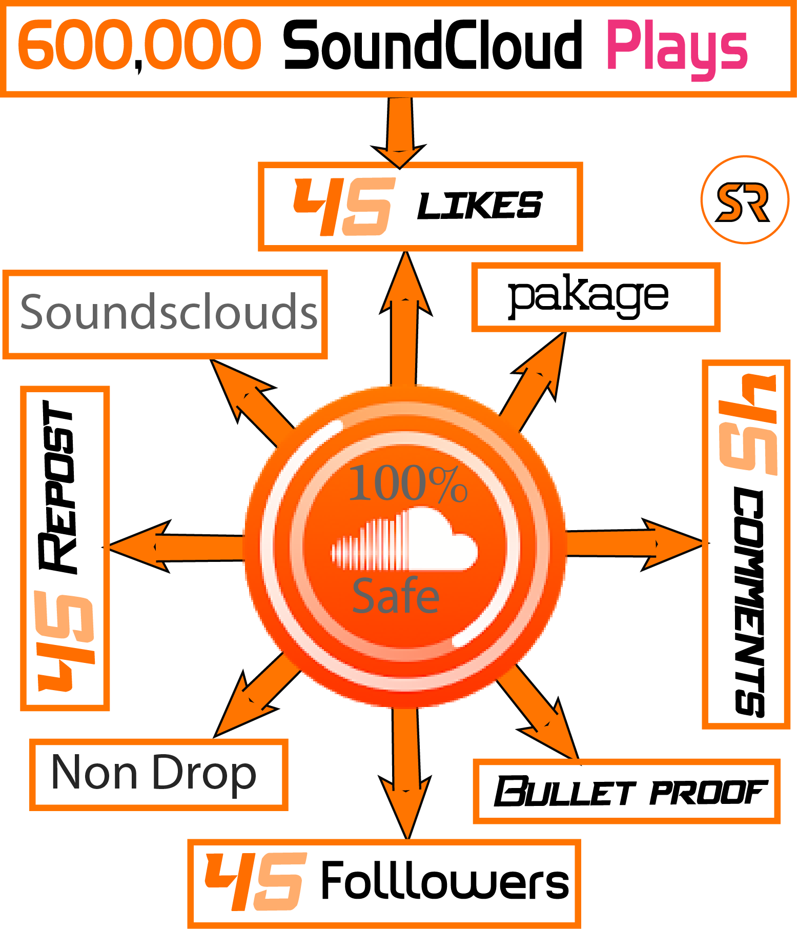 600,000 SoundCloud Plays with 50 Likes, 50 Comments, 50 Reposts, 50 Follow instant star
