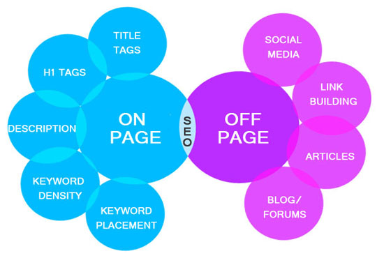 Do Full SEO For Your Website
