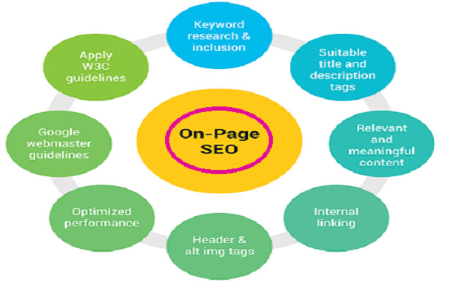 Do On Page SEO For Your WordPress Website