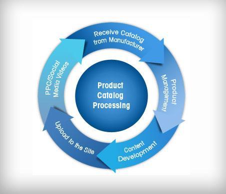 E-commerce Catalog Processing