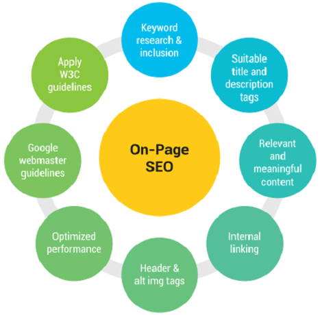 On Page SEO Service for your WordPress website