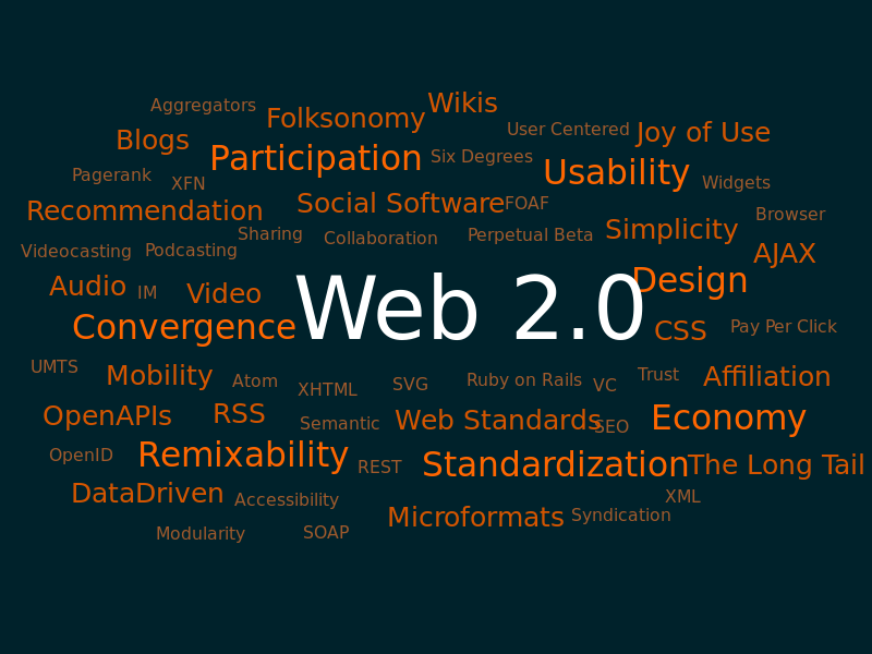 Create 25 Web2.0 Blog
