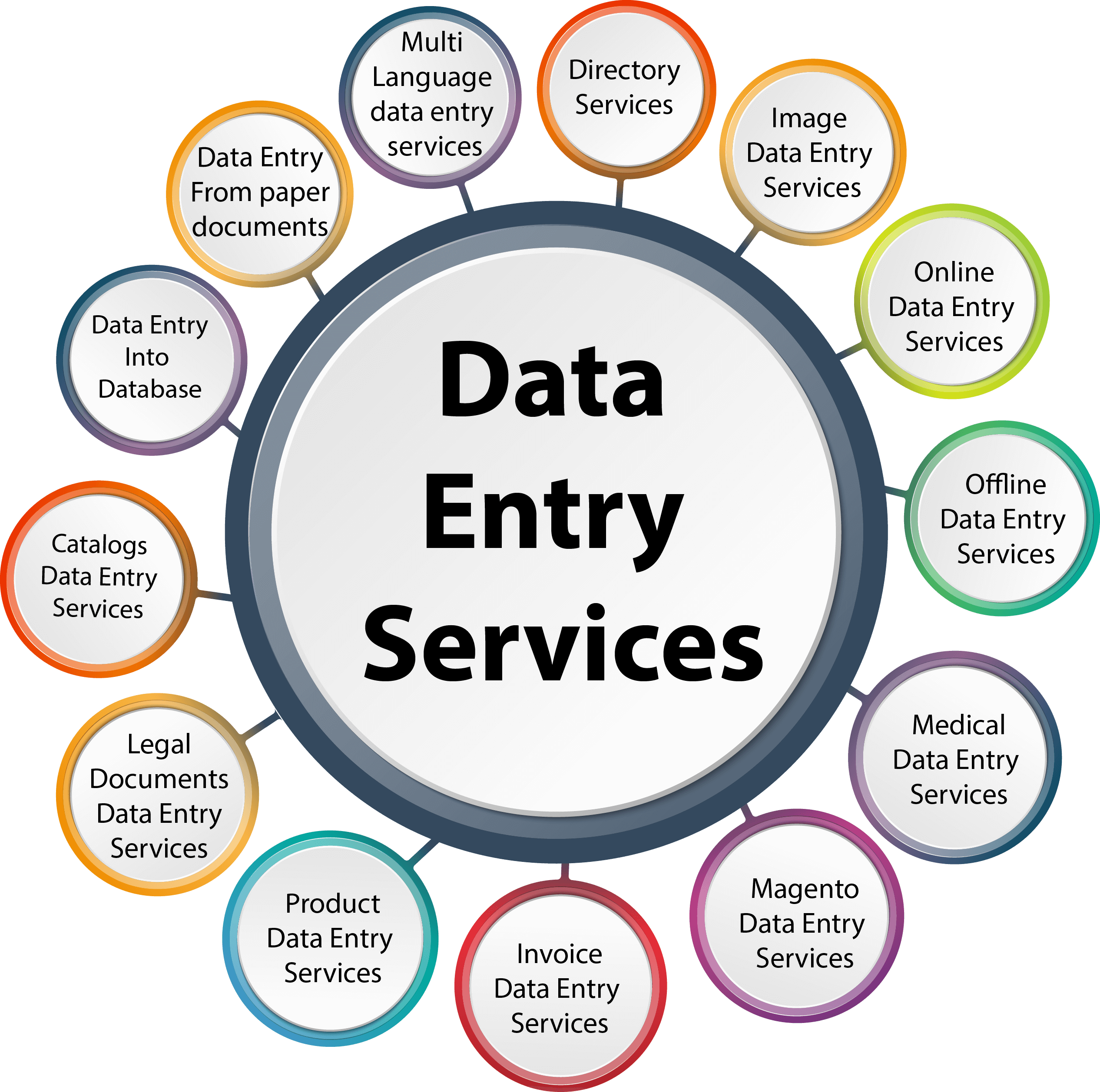 OUTSOURCE Information Section DATA ENTRY