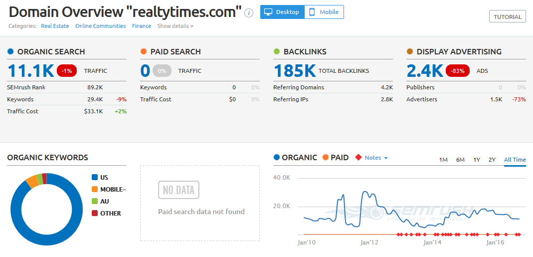 Publish a guest post on realtytimes DA 71 with Do follow