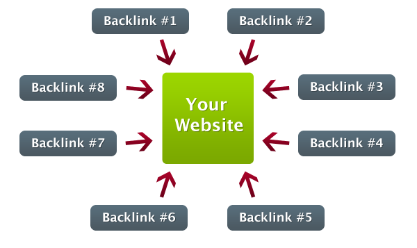 Get Organic Traffic 15+ Backlinks using High PA DA sites