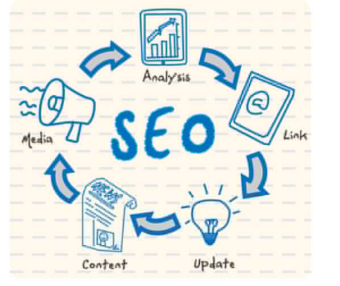 Complete On Site SEO For Your Website
