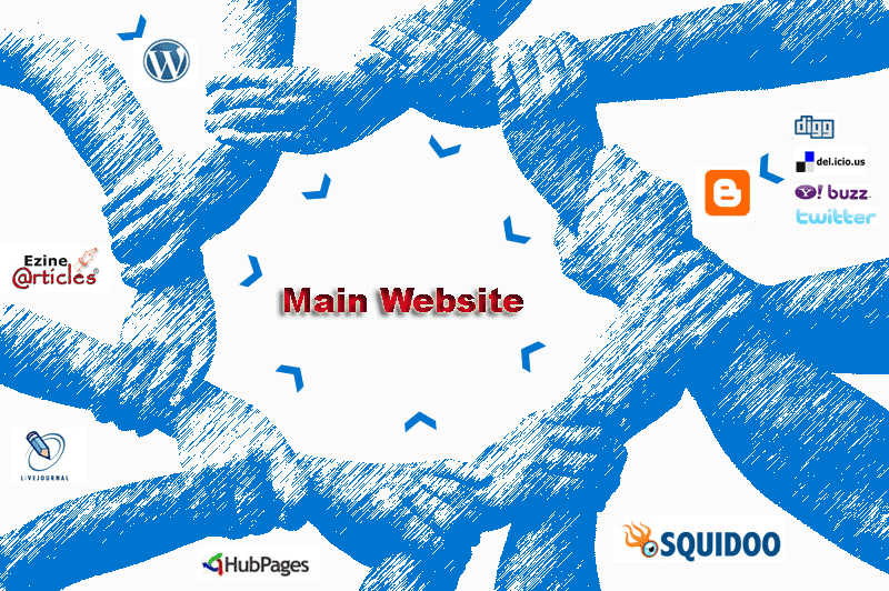 Do SEO linkwheel pyramid backlink to website blog rank on google