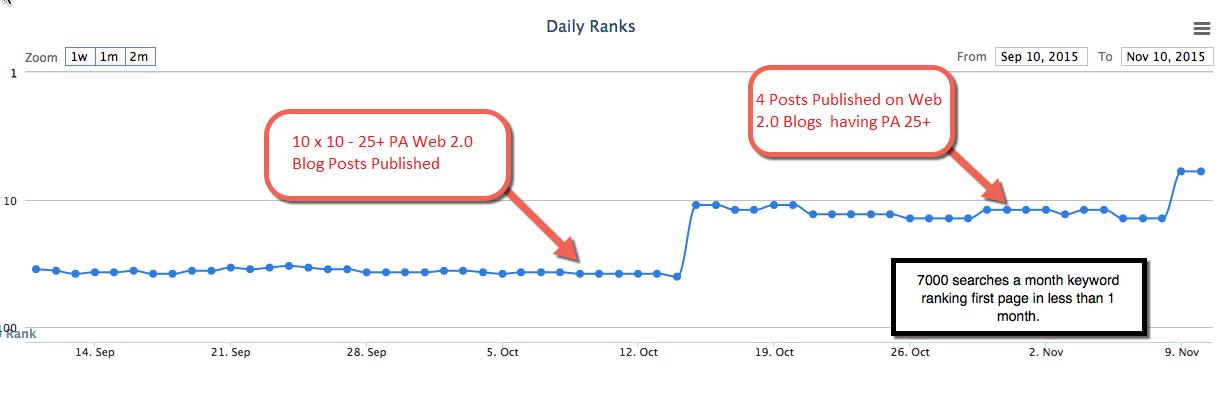 Powerful Web 2.0 Blogposts on PA 25+