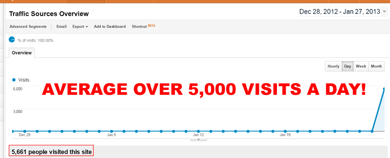 provide you with 10,000+ real visitors