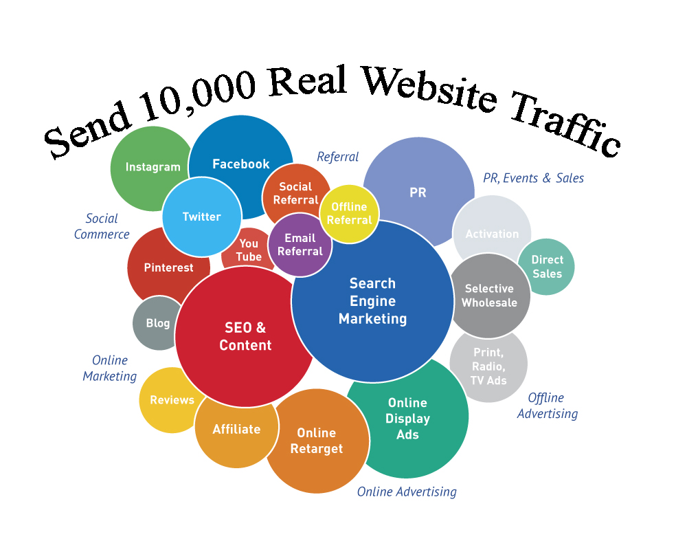 Send 10,000 Real Website Traffic.