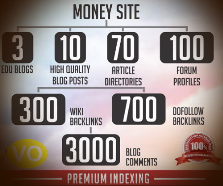 Build 4111+ VIP SEO Backlinks from 7 TOP Platforms to your website OR YOUTUBE