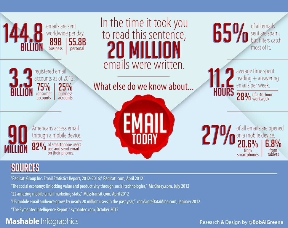 extract 50K emails for Your Target Marketing