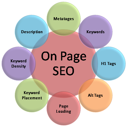 Professionally Perform On Page Optimization SEO For Increase Rank