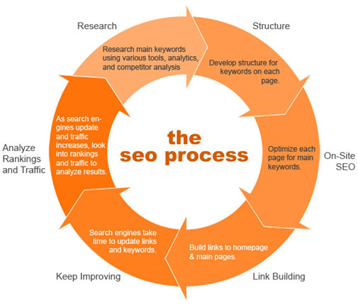 SEO  for 1st page Google Ranking