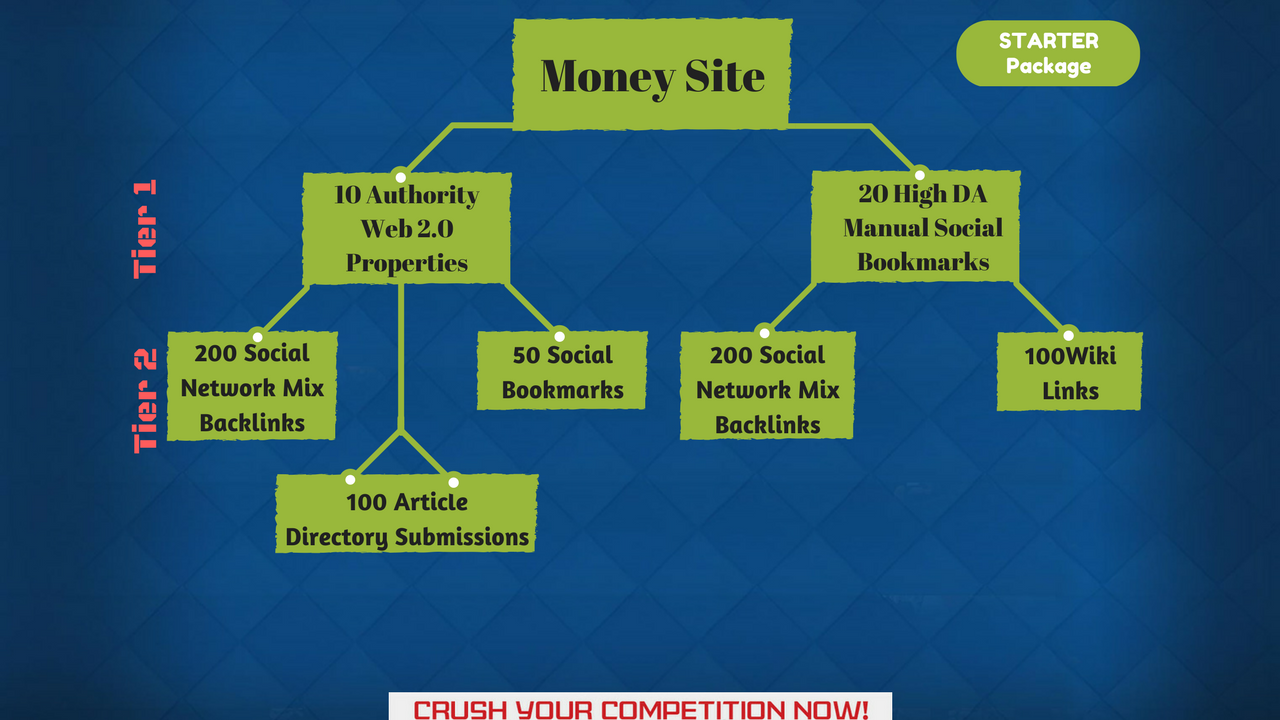 Rank your Website with Multi Tiered Link Building SEO Packages