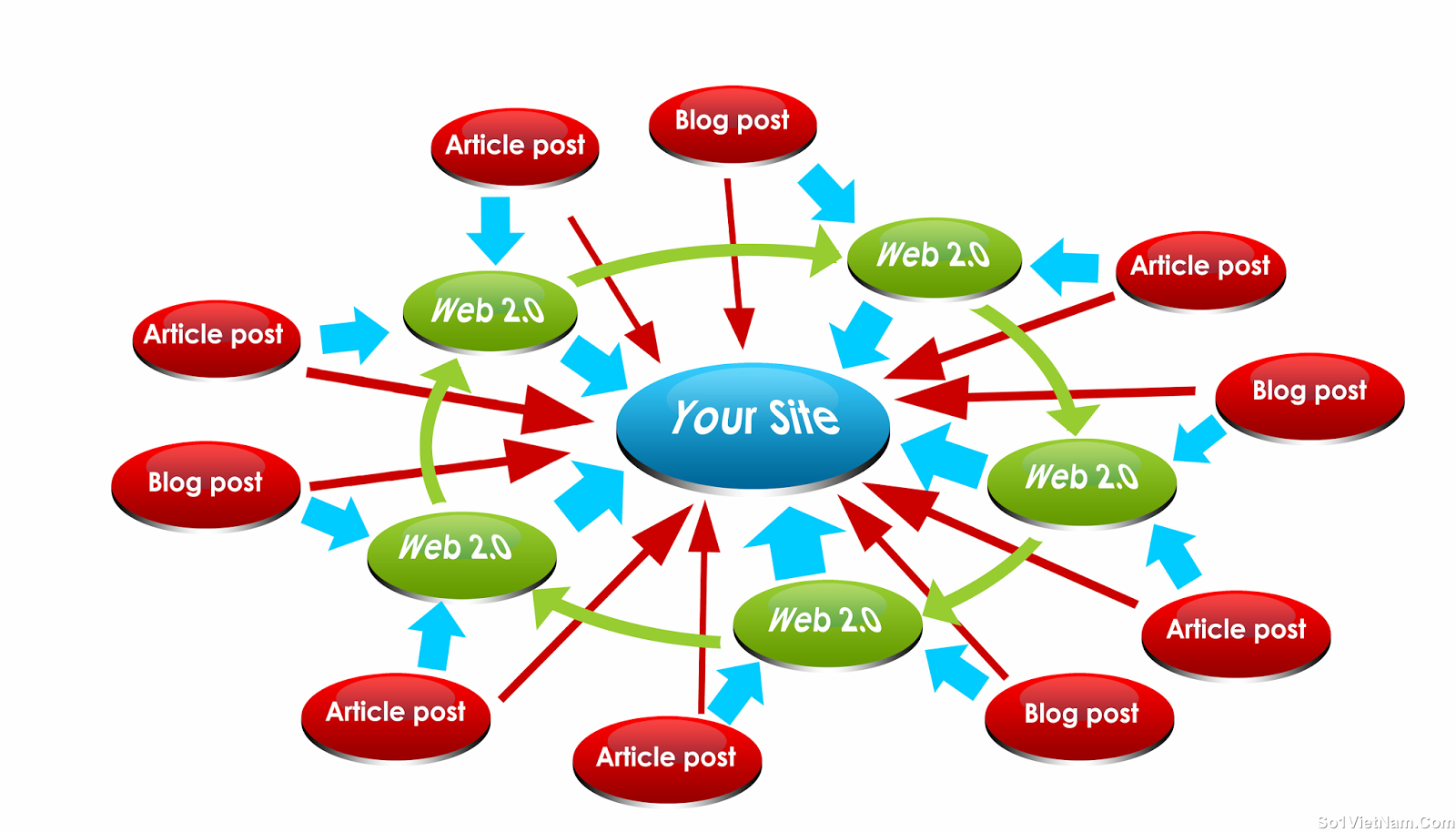 Your url 2500+ HQ social networks profiles and rank higher