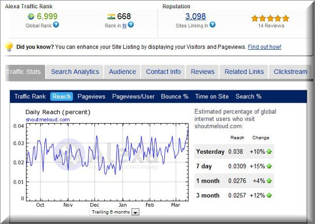 guaranteed 250,000 visitors to your website